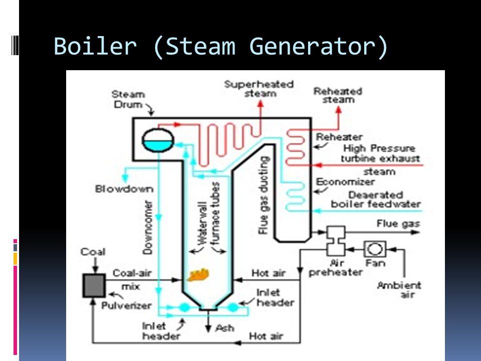 Boiler (Steam Generator)