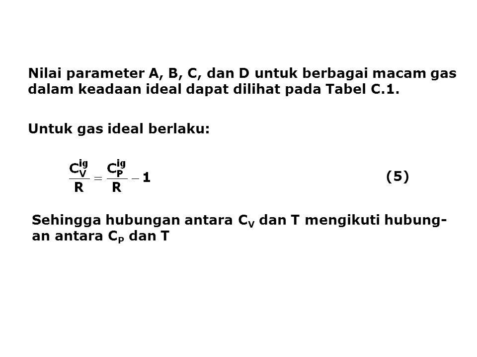 Nilai parameter A, B, C, dan D untuk berbagai macam gas dalam keadaan ideal dapat dilihat pada Tabel C.1. Untuk gas ideal berlaku: (5) Sehingga hubung
