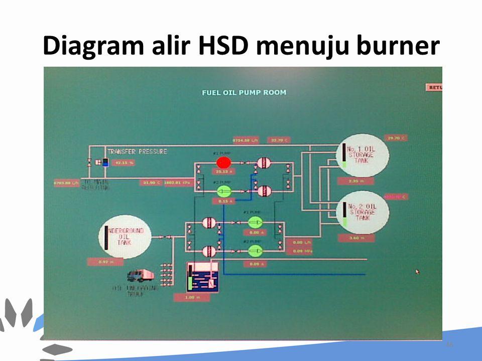 Diagram alir HSD menuju burner 48