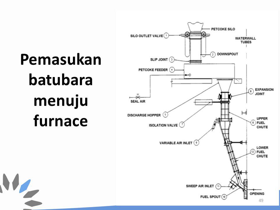 Pemasukan batubara menuju furnace 49