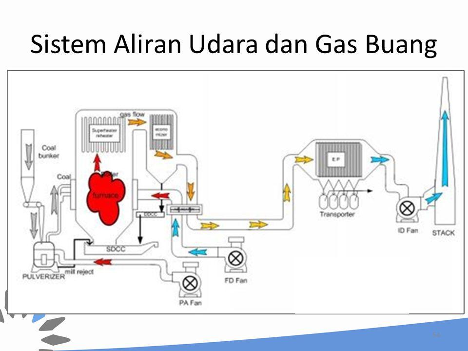 Sistem Aliran Udara dan Gas Buang 54