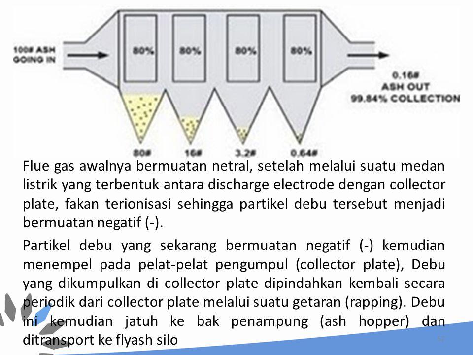57 Flue gas awalnya bermuatan netral, setelah melalui suatu medan listrik yang terbentuk antara discharge electrode dengan collector plate, fakan teri