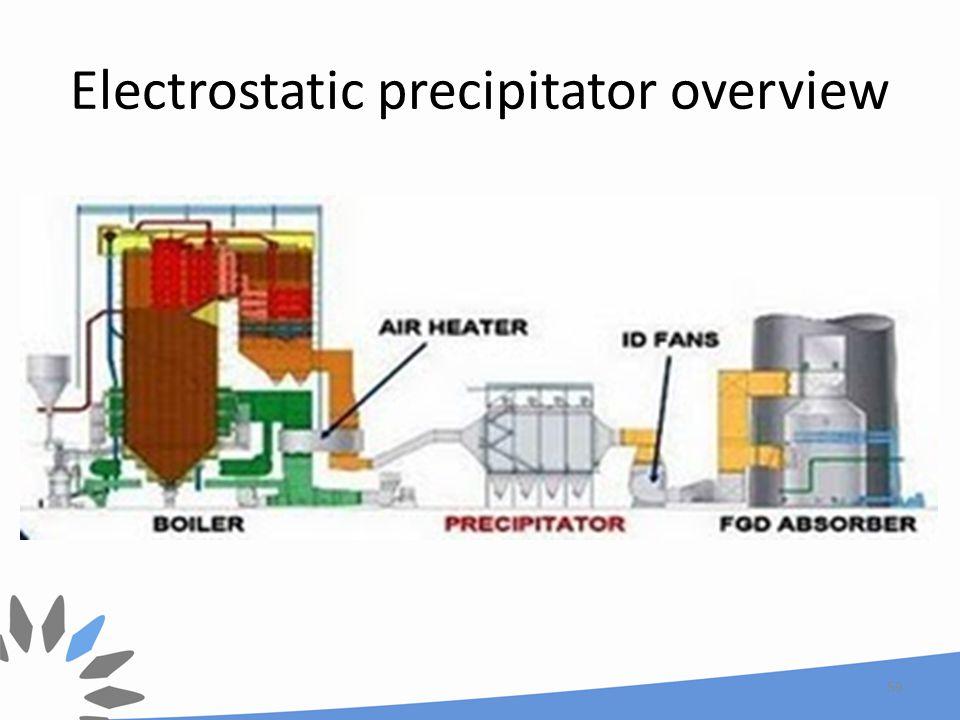 Electrostatic precipitator overview 59