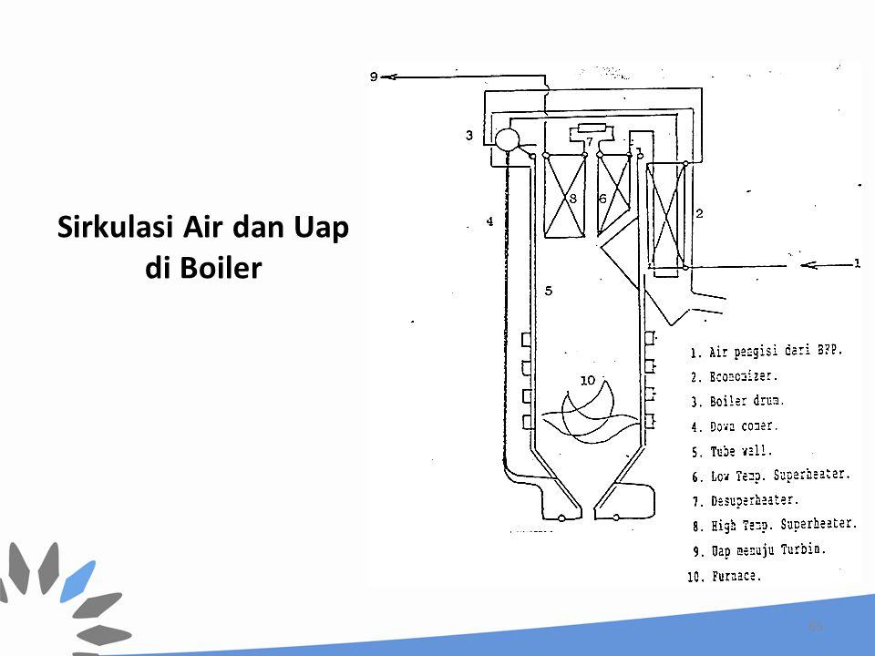 Sirkulasi Air dan Uap di Boiler 63