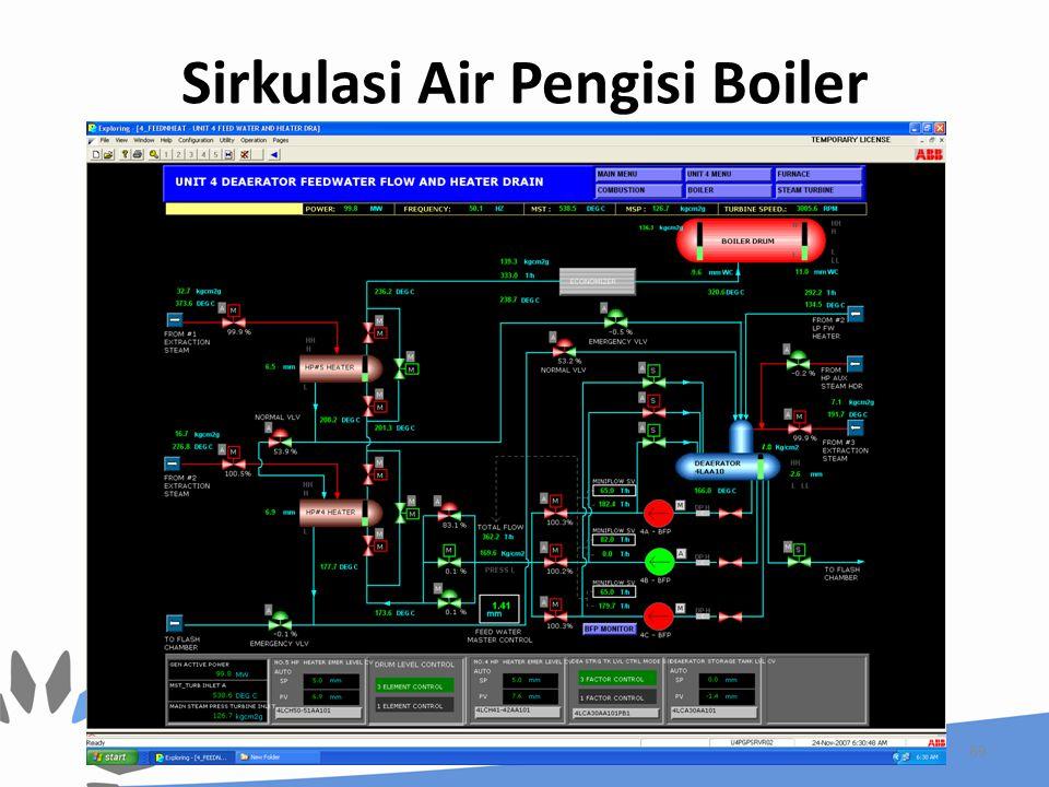 Sirkulasi Air Pengisi Boiler 69