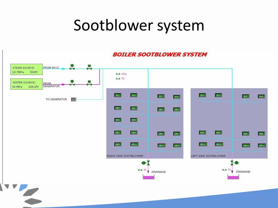 Sootblower system 72