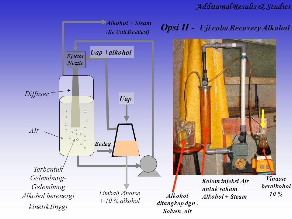 Uap +alkohol Alkohol + Steam Limbah Vinasse + 10 % alkohol Ejector Nozzle (Ke Unit Destilasi) Terbentuk Gelembung- Gelembung Alkohol berenergi kinetik