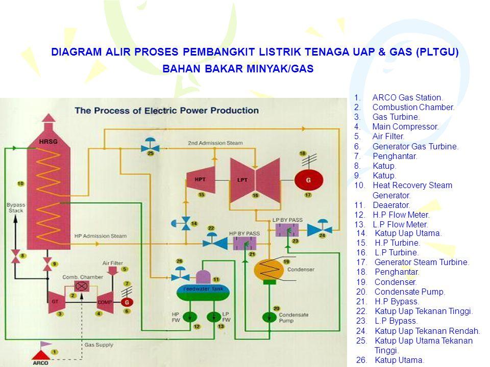 DIAGRAM ALIR PROSES PEMBANGKIT LISTRIK TENAGA UAP & GAS (PLTGU) BAHAN BAKAR MINYAK/GAS 1.ARCO Gas Station. 2.Combustion Chamber. 3.Gas Turbine. 4.Main