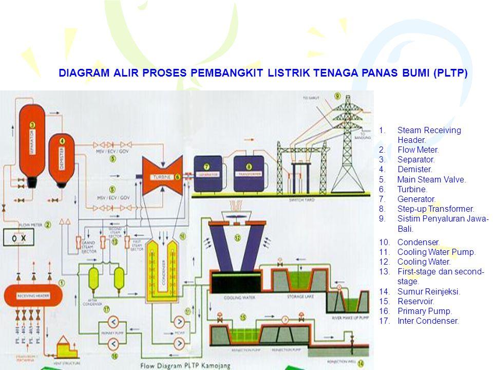 DIAGRAM ALIR PROSES PEMBANGKIT LISTRIK TENAGA PANAS BUMI (PLTP) 1.Steam Receiving Header. 2.Flow Meter. 3.Separator. 4.Demister. 5.Main Steam Valve. 6