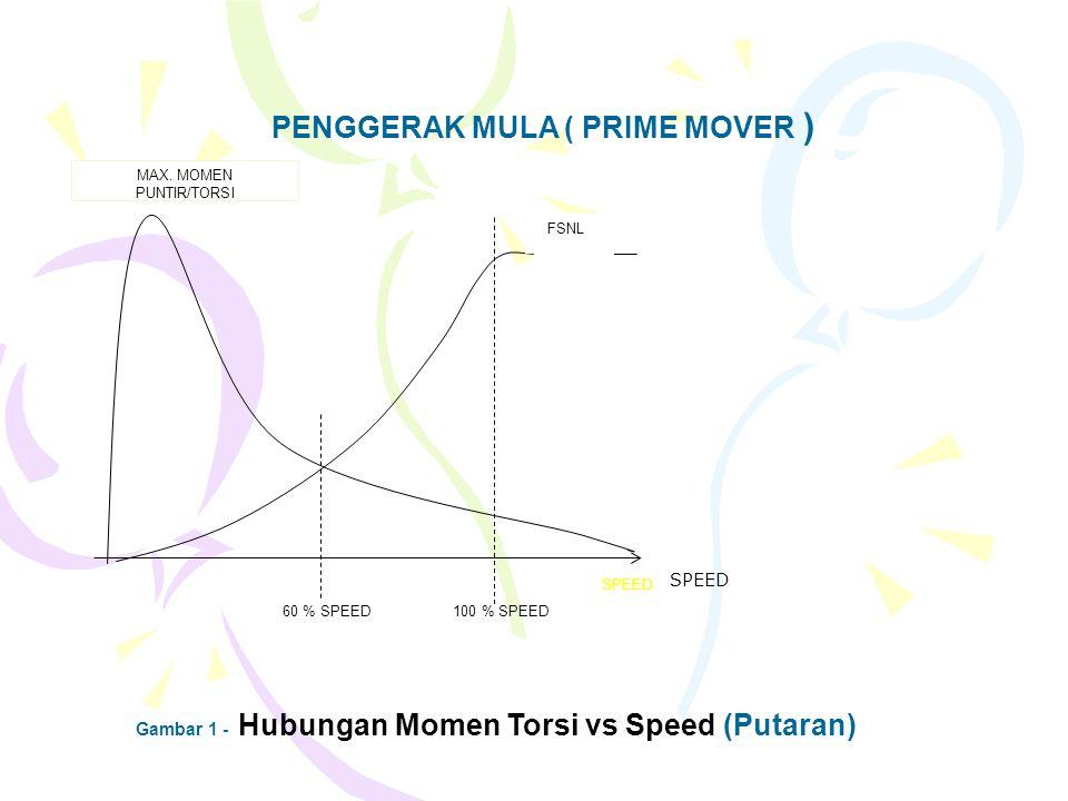 PENGGERAK MULA ( PRIME MOVER ) MAX. MOMEN PUNTIR/TORSI 60 % SPEED100 % SPEED SPEED FSNL Gambar 1 - Hubungan Momen Torsi vs Speed (Putaran) FSNL SPEED