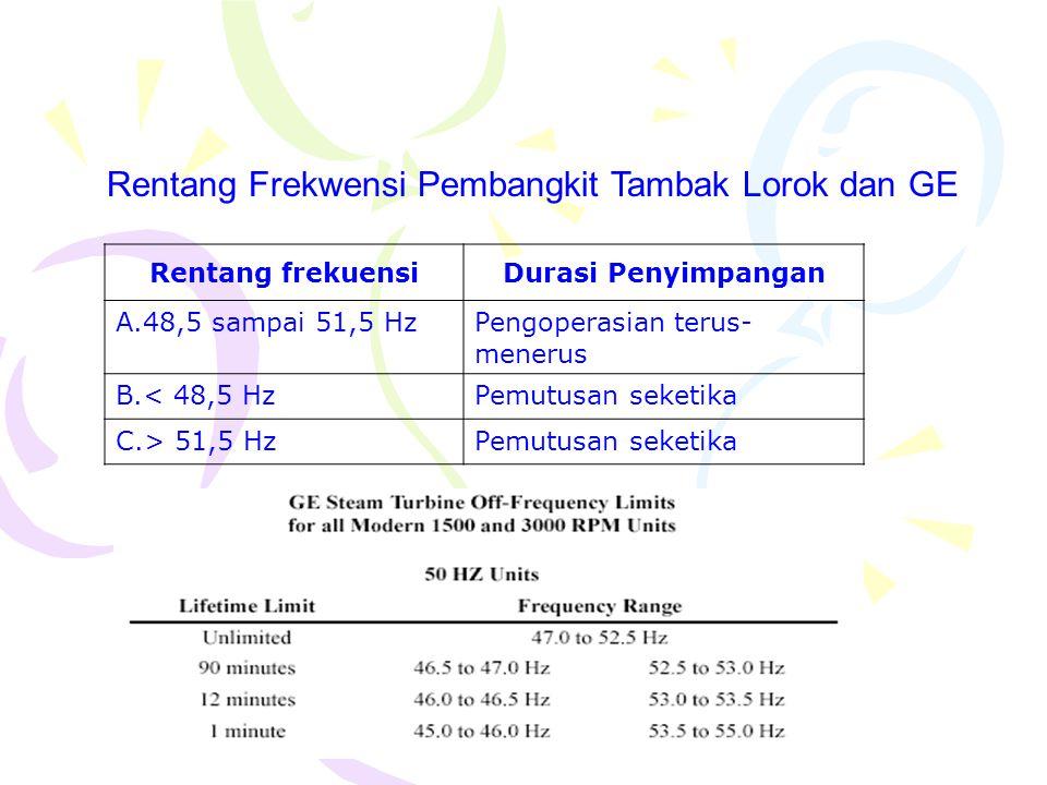 Rentang Frekwensi Pembangkit Tambak Lorok dan GE Rentang frekuensiDurasi Penyimpangan A.48,5 sampai 51,5 HzPengoperasian terus- menerus B.< 48,5 HzPem