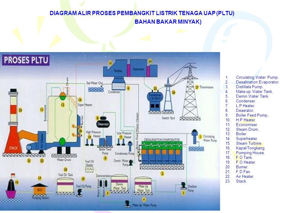 DIAGRAM ALIR PROSES PEMBANGKIT LISTRIK TENAGA UAP (PLTU) BAHAN BAKAR MINYAK) 1.Circulating Water Pump. 2.Desalination Evaporator. 3.Distillate Pump. 4