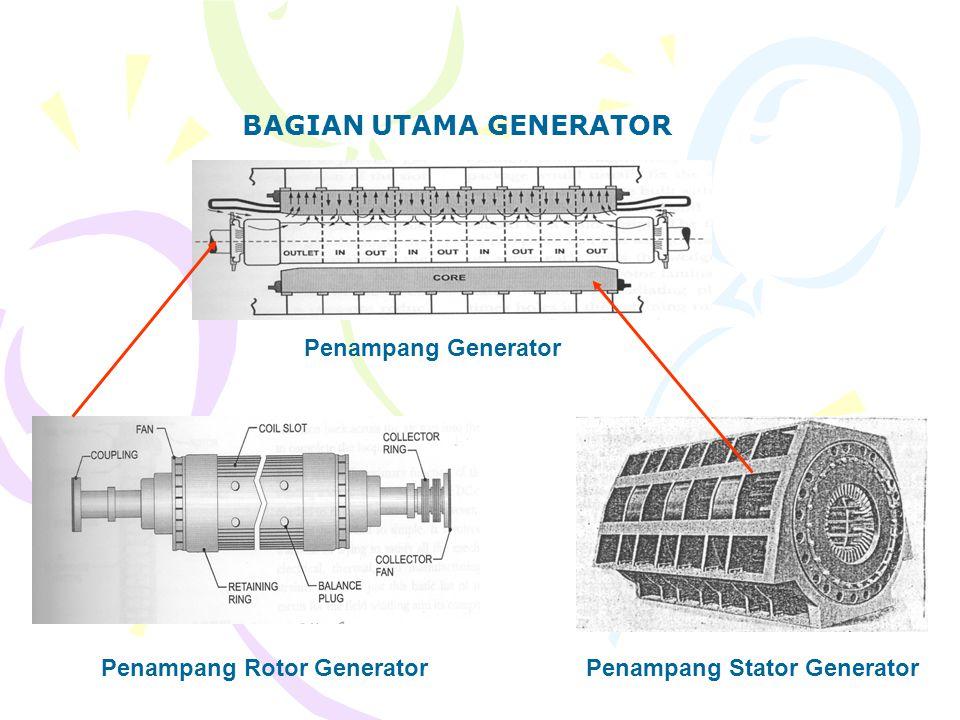 Penampang Generator Penampang Rotor GeneratorPenampang Stator Generator BAGIAN UTAMA GENERATOR