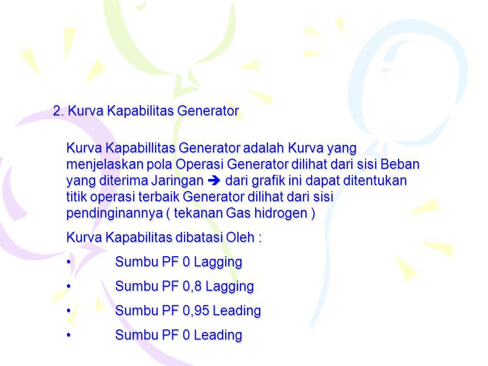 2. Kurva Kapabilitas Generator Kurva Kapabillitas Generator adalah Kurva yang menjelaskan pola Operasi Generator dilihat dari sisi Beban yang diterima
