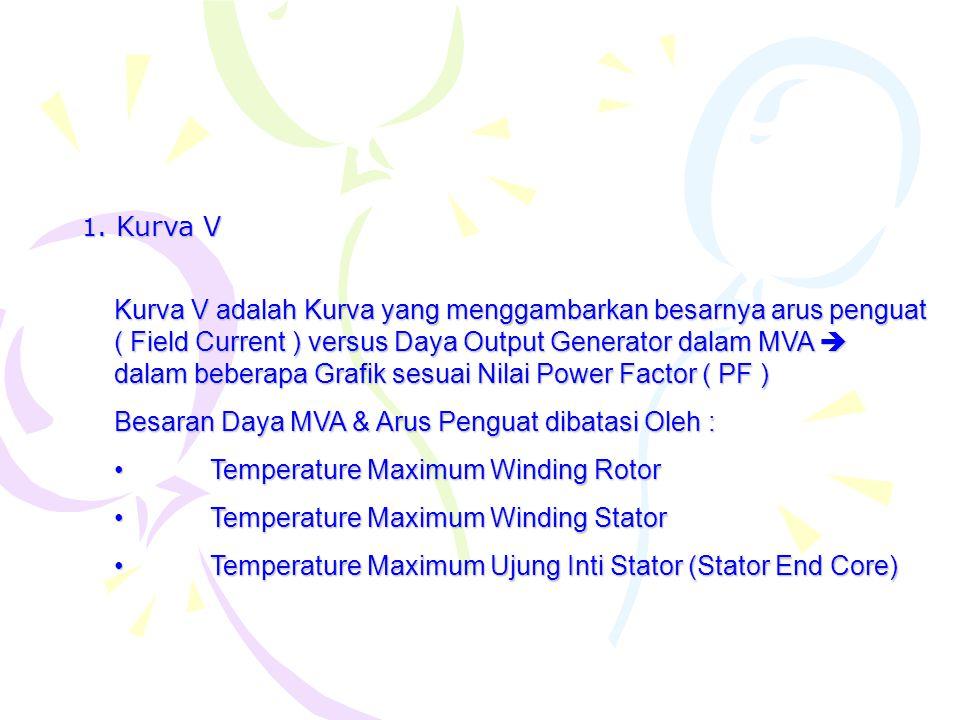 1. Kurva V Kurva V adalah Kurva yang menggambarkan besarnya arus penguat ( Field Current ) versus Daya Output Generator dalam MVA  dalam beberapa Gra
