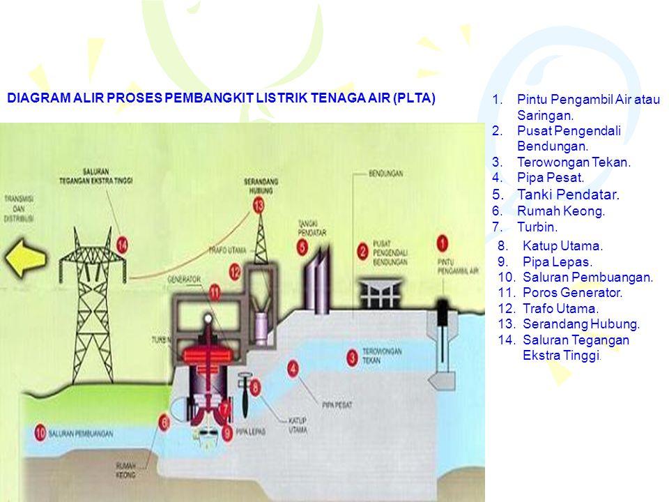 DIAGRAM ALIR PROSES PEMBANGKIT LISTRIK TENAGA AIR (PLTA) 1.Pintu Pengambil Air atau Saringan. 2.Pusat Pengendali Bendungan. 3.Terowongan Tekan. 4.Pipa