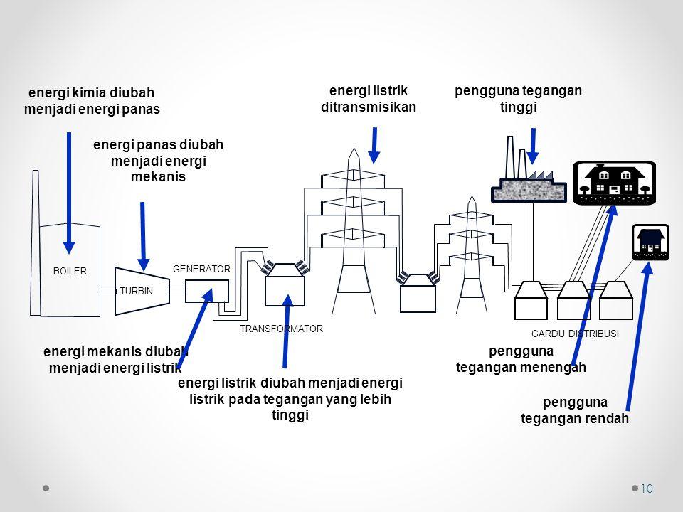 energi mekanis diubah menjadi energi listrik energi listrik diubah menjadi energi listrik pada tegangan yang lebih tinggi energi listrik ditransmisika