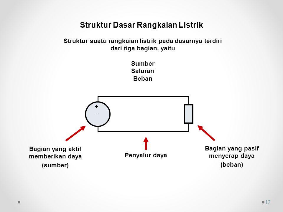 Struktur Dasar Rangkaian Listrik Struktur suatu rangkaian listrik pada dasarnya terdiri dari tiga bagian, yaitu Sumber Saluran Beban 17 ++ Bagian yang aktif memberikan daya (sumber) Penyalur daya Bagian yang pasif menyerap daya (beban)