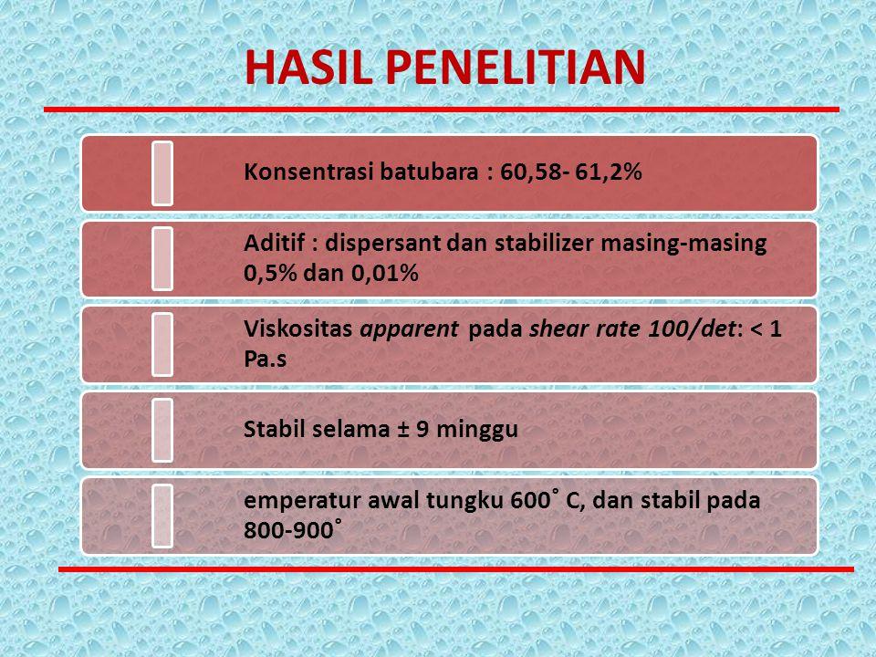 Konsentrasi batubara : 60,58- 61,2% Aditif : dispersant dan stabilizer masing-masing 0,5% dan 0,01% Viskositas apparent pada shear rate 100/det: < 1 P