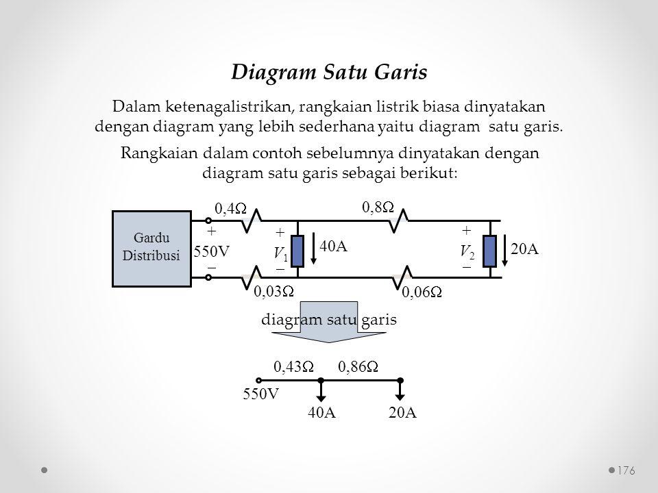 Diagram Satu Garis 0,43  0,86  550V 40A20A Gardu Distribusi + 550V  40A 20A 0,4  0,03  0,8  0,06  +V1+V1 +V2+V2 Dalam ketenagalistrikan, ra