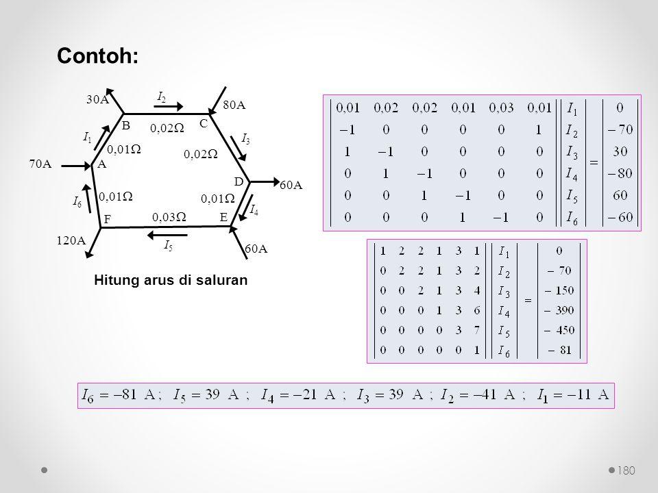 A B C D E F 0,01  0,02  0,01  0,03  0,01  70A 120A 60A 80A 30A I1I1 I2I2 I3I3 I4I4 I5I5 I6I6 Hitung arus di saluran Contoh: 180