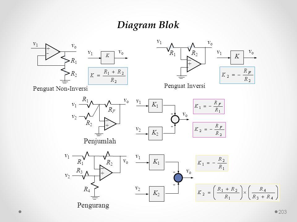 Diagram Blok K v1v1 vovo ++ R1R1 R2R2 vo vo v1 v1 Penguat Non-Inversi K v1v1 vovo R2R2 _+_+ v1v1 R1R1 vo vo Penguat Inversi RFRF ++ v2v2 R1R1 vo v