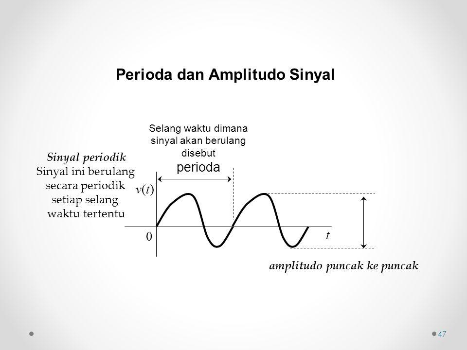 amplitudo puncak ke puncak v(t)v(t) t 0 Selang waktu dimana sinyal akan berulang disebut perioda Sinyal periodik Sinyal ini berulang secara periodik s