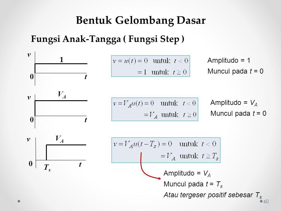 60 v 0 VAVA t v 0 VAVA TsTs t v 0 1 t Fungsi Anak-Tangga ( Fungsi Step ) Amplitudo = 1 Muncul pada t = 0 Amplitudo = V A Muncul pada t = 0 Amplitudo =
