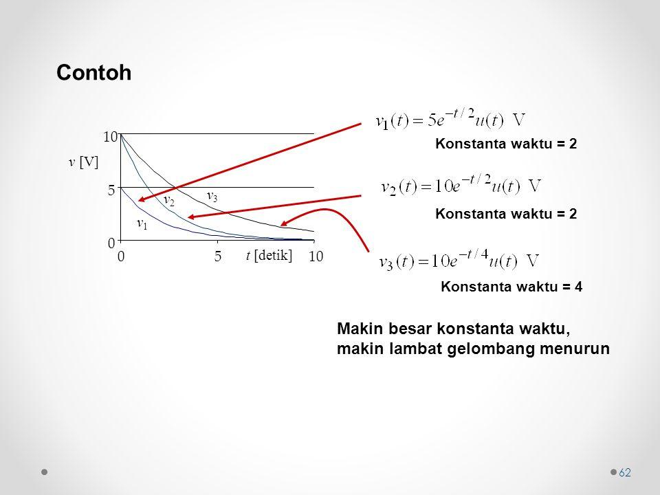 Contoh t [detik] v1v1 v2v2 v3v3 0 5 10 05 v [V] Konstanta waktu = 2 Konstanta waktu = 4 Makin besar konstanta waktu, makin lambat gelombang menurun 62