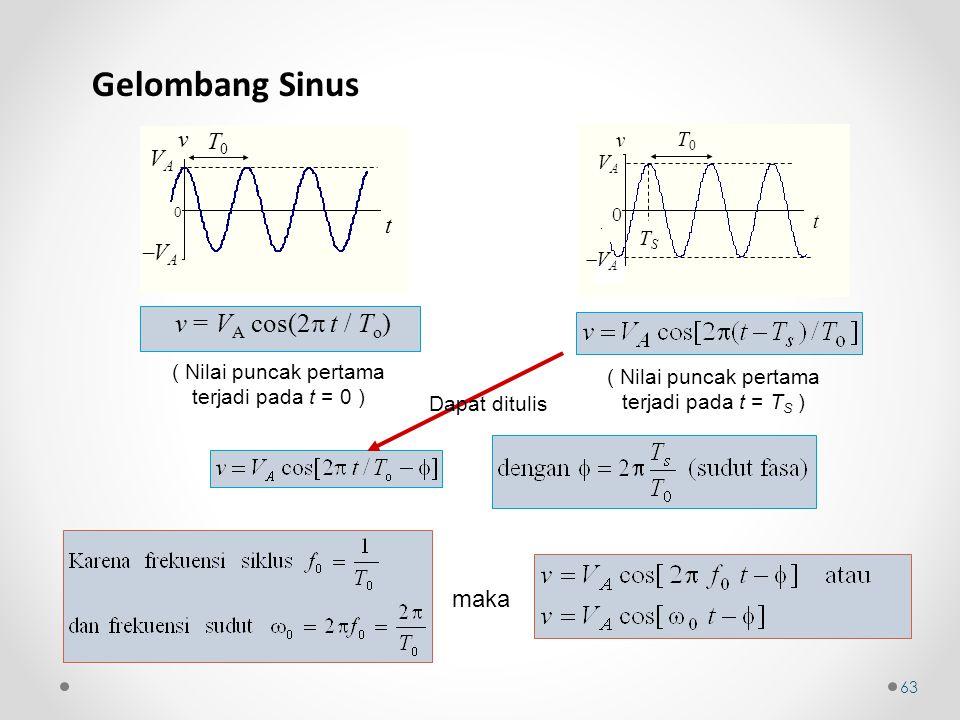 Gelombang Sinus T0T0 VAVA t 0 VAVA v v = V A cos(2  t / T o ) ( Nilai puncak pertama terjadi pada t = 0 ) T0T0 TSTS t VAVA 0 v VA VA ( Nilai punc