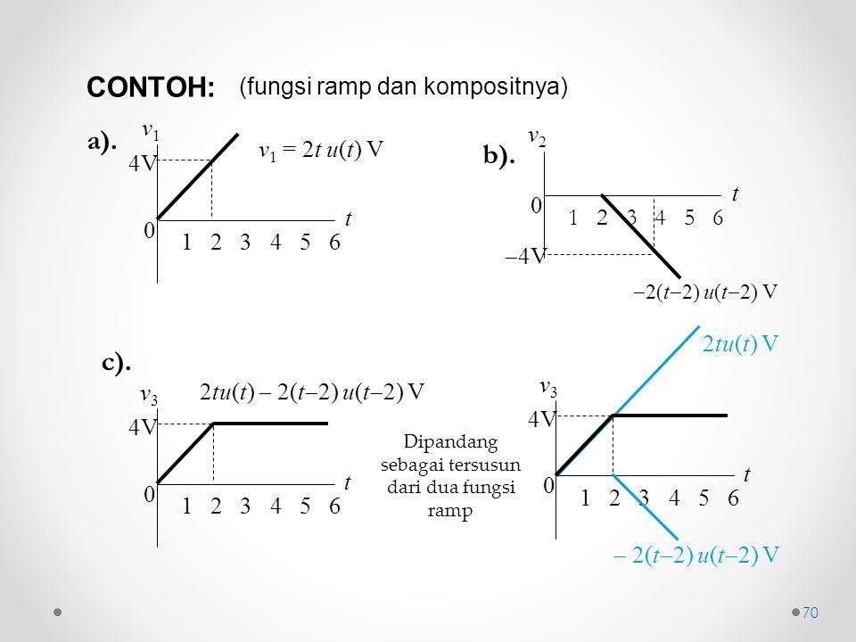 (fungsi ramp dan kompositnya) 2tu(t) V 0 t v3v3 1 2 3 4 5 6 4V  2(t  2) u(t  2) V Dipandang sebagai tersusun dari dua fungsi ramp v 1 = 2t u(t) V 0