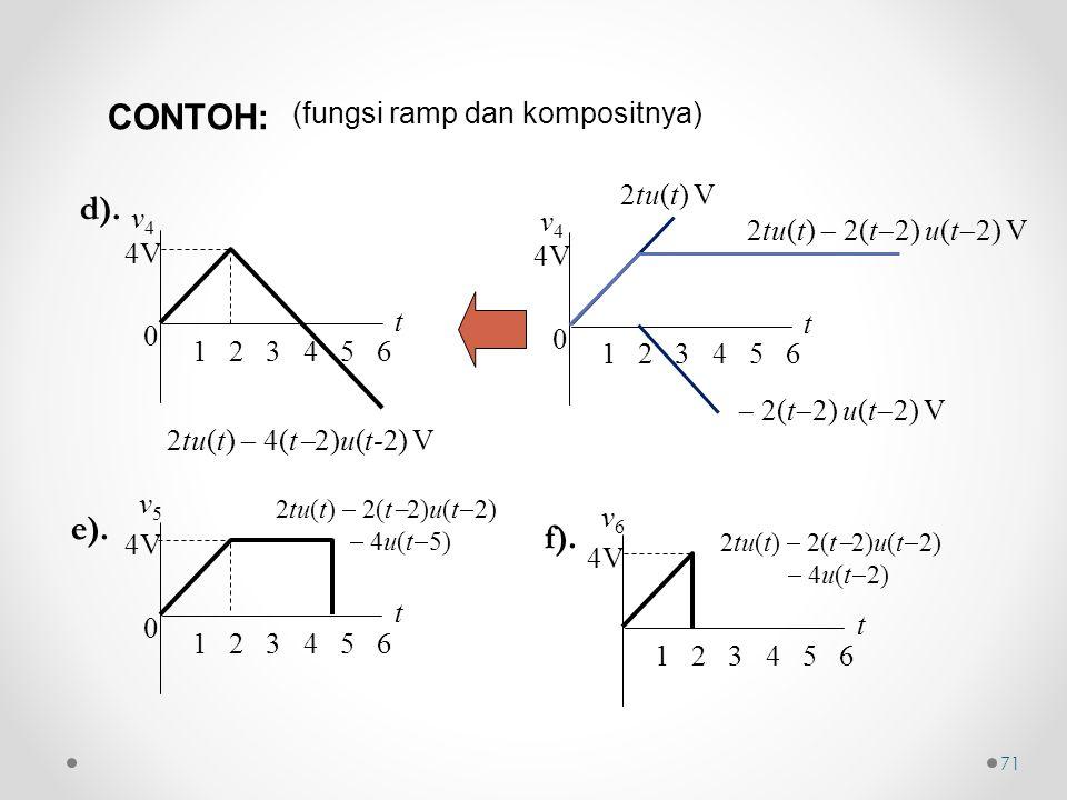 (fungsi ramp dan kompositnya) 2tu(t)  4(t  2)u(t-2) V 0 t v4v4 1 2 3 4 5 6 4V d). 2tu(t)  2(t  2)u(t  2)  4u(t  5) 0 t v5v5 1 2 3 4 5 6 4V e).