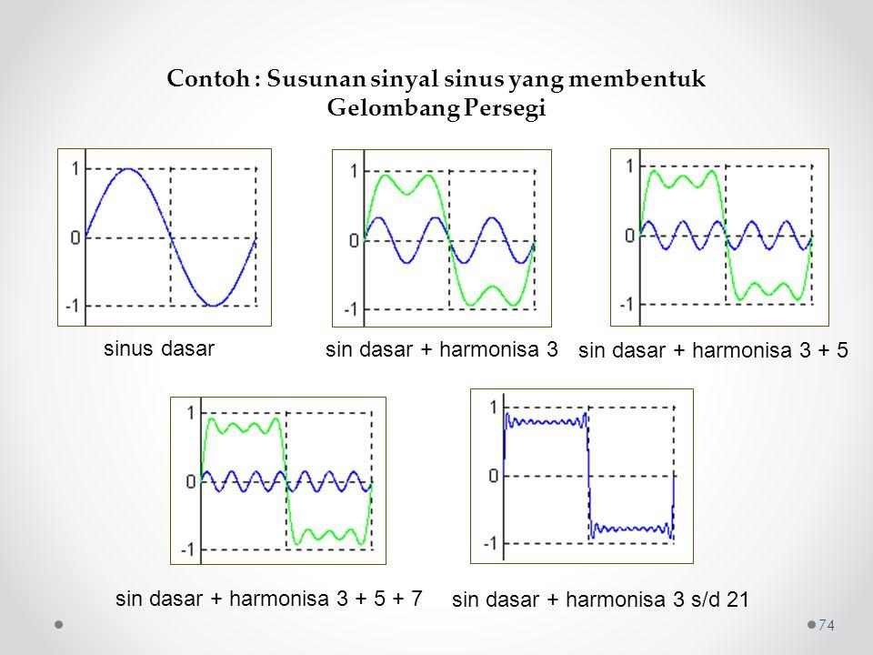 sinus dasar sin dasar + harmonisa 3 sin dasar + harmonisa 3 + 5 sin dasar + harmonisa 3 + 5 + 7 sin dasar + harmonisa 3 s/d 21 Contoh : Susunan sinyal