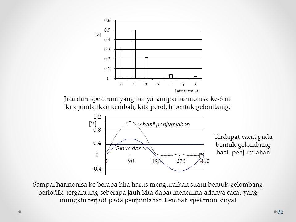 0 0.1 0.2 0.3 0.4 0.5 0.6 1234560 harmonisa [V] Jika dari spektrum yang hanya sampai harmonisa ke-6 ini kita jumlahkan kembali, kita peroleh bentuk ge