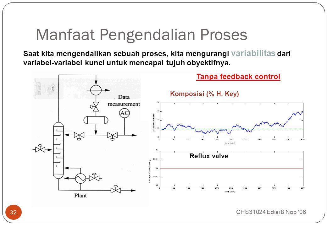 Manfaat Pengendalian Proses CHS31024 Edisi 8 Nop '06 32 Saat kita mengendalikan sebuah proses, kita mengurangi variabilitas dari variabel-variabel kun