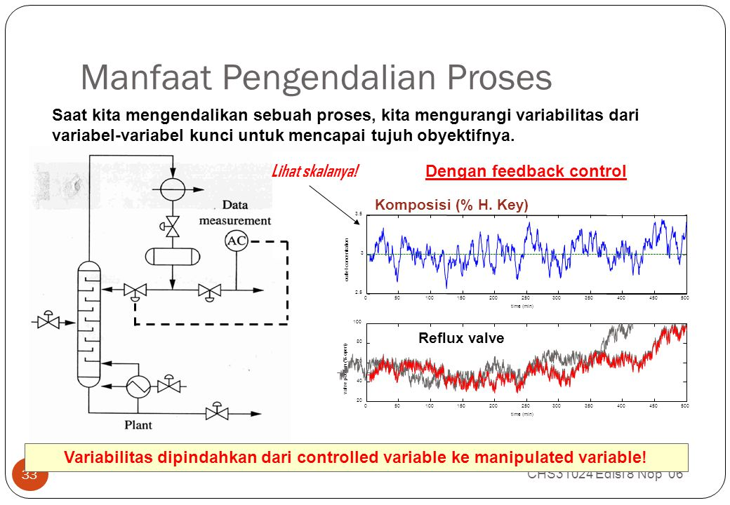 Manfaat Pengendalian Proses CHS31024 Edisi 8 Nop 06 33 Dengan feedback control Variabilitas dipindahkan dari controlled variable ke manipulated variable.