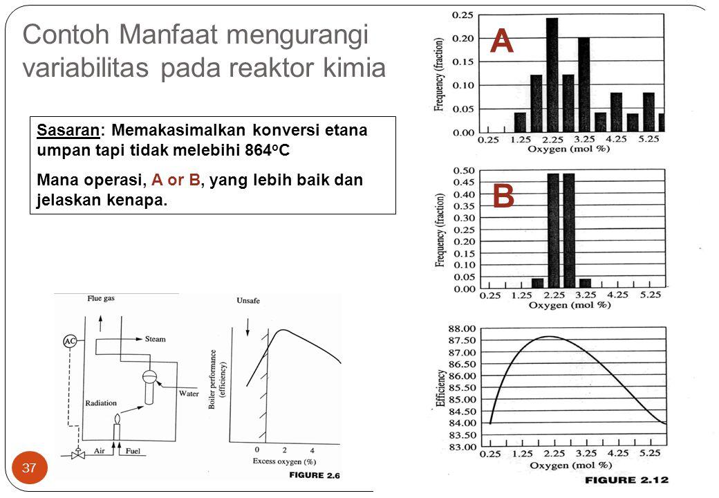 CHS31024 Edisi 8 Nop 06 37 A B Contoh Manfaat mengurangi variabilitas pada reaktor kimia Sasaran: Memakasimalkan konversi etana umpan tapi tidak melebihi 864 o C Mana operasi, A or B, yang lebih baik dan jelaskan kenapa.