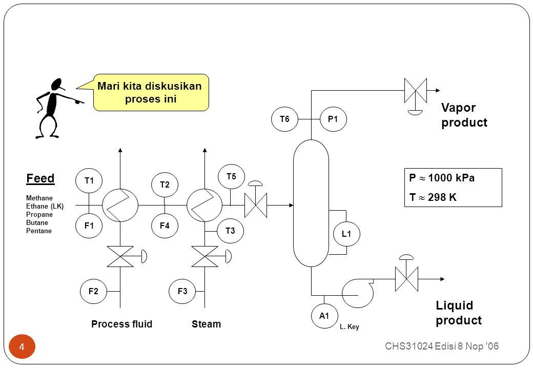 CONTOH PROSES: FLASH SEPARATION CHS31024 Edisi 8 Nop 06 4 Feed Methane Ethane (LK) Propane Butane Pentane Vapor product Liquid product Process fluidSteam F1 F2F3 T1 T2 T3 T5 F4 T6P1 L1 A1 L.