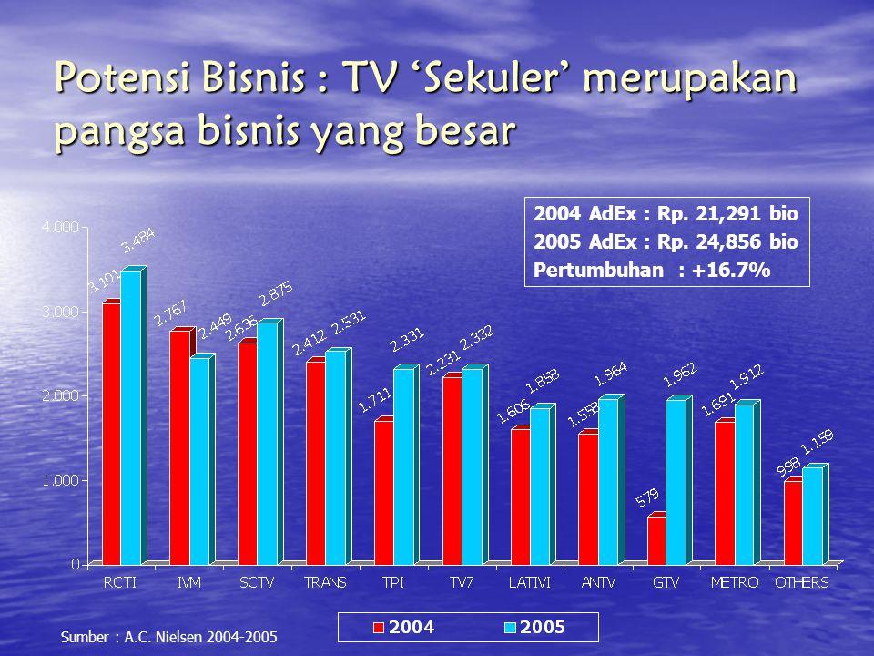 Potensi Bisnis : TV 'Sekuler' merupakan pangsa bisnis yang besar 2004 AdEx : Rp. 21,291 bio 2005 AdEx : Rp. 24,856 bio Pertumbuhan : +16.7% Sumber : A