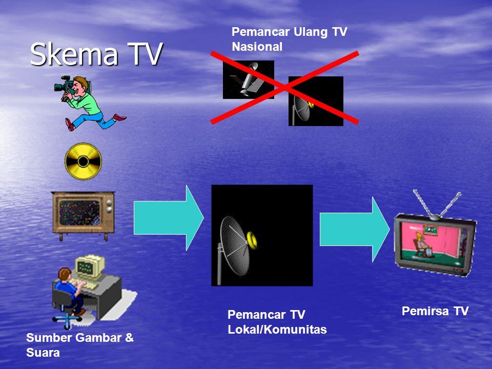 Skema TV Sumber Gambar & Suara Pemancar TV Lokal/Komunitas Pemirsa TV Pemancar Ulang TV Nasional