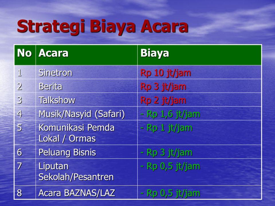 Strategi Biaya Acara NoAcaraBiaya 1Sinetron Rp 10 jt/jam 2Berita Rp 3 jt/jam 3Talkshow Rp 2 jt/jam 4 Musik/Nasyid (Safari) - Rp 1,6 jt/jam 5 Komunikas