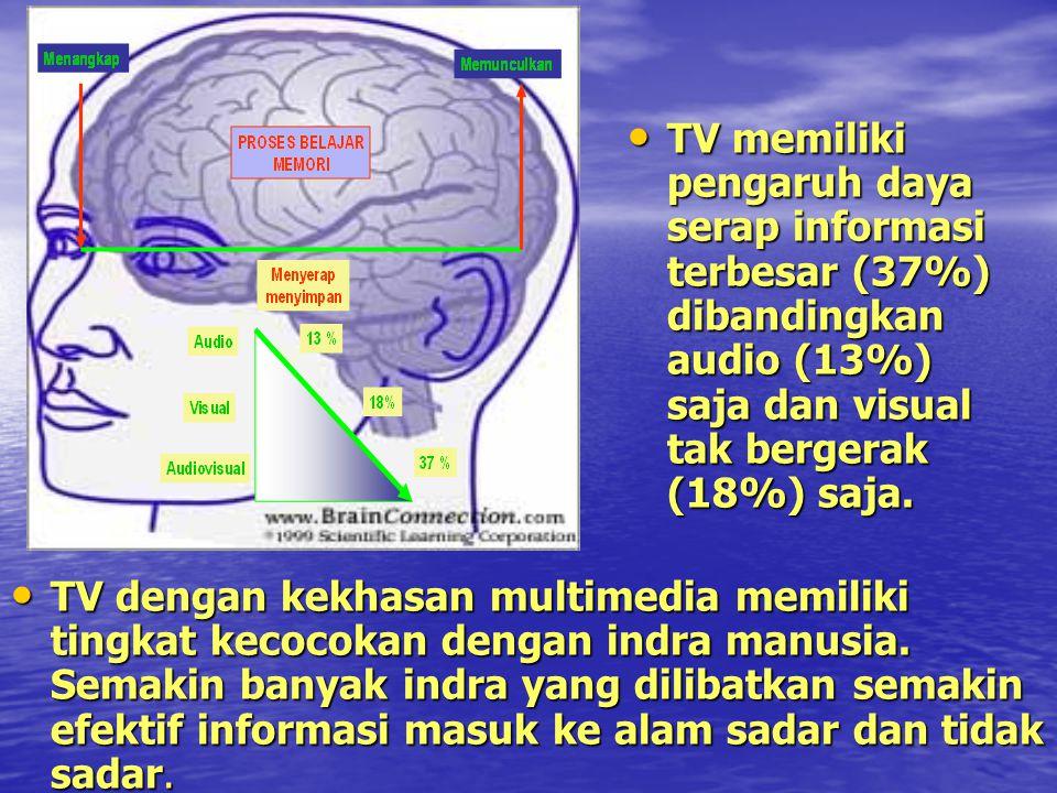TV memiliki pengaruh daya serap informasi terbesar (37%) dibandingkan audio (13%) saja dan visual tak bergerak (18%) saja. TV memiliki pengaruh daya s