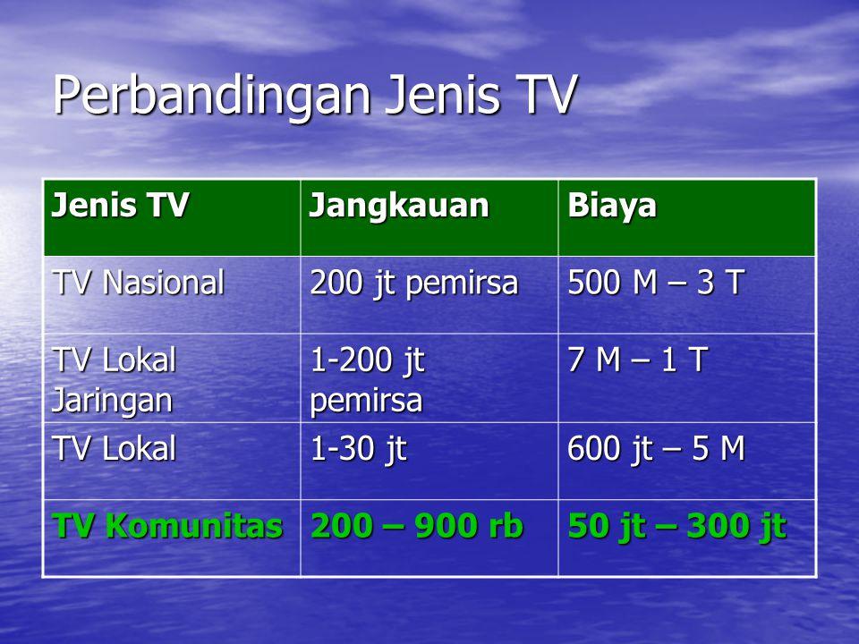 Perbandingan Jenis TV Jenis TV JangkauanBiaya TV Nasional 200 jt pemirsa 500 M – 3 T TV Lokal Jaringan 1-200 jt pemirsa 7 M – 1 T TV Lokal 1-30 jt 600 jt – 5 M TV Komunitas 200 – 900 rb 50 jt – 300 jt