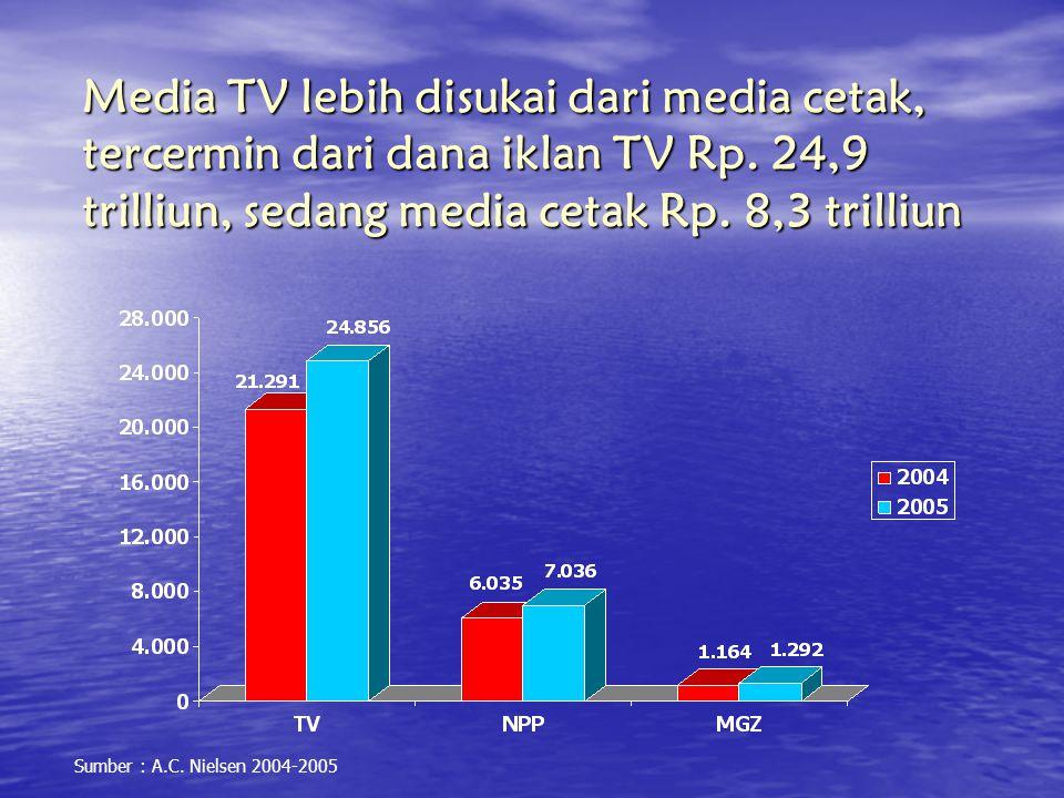 Media TV lebih disukai dari media cetak, tercermin dari dana iklan TV Rp. 24,9 trilliun, sedang media cetak Rp. 8,3 trilliun Sumber : A.C. Nielsen 200