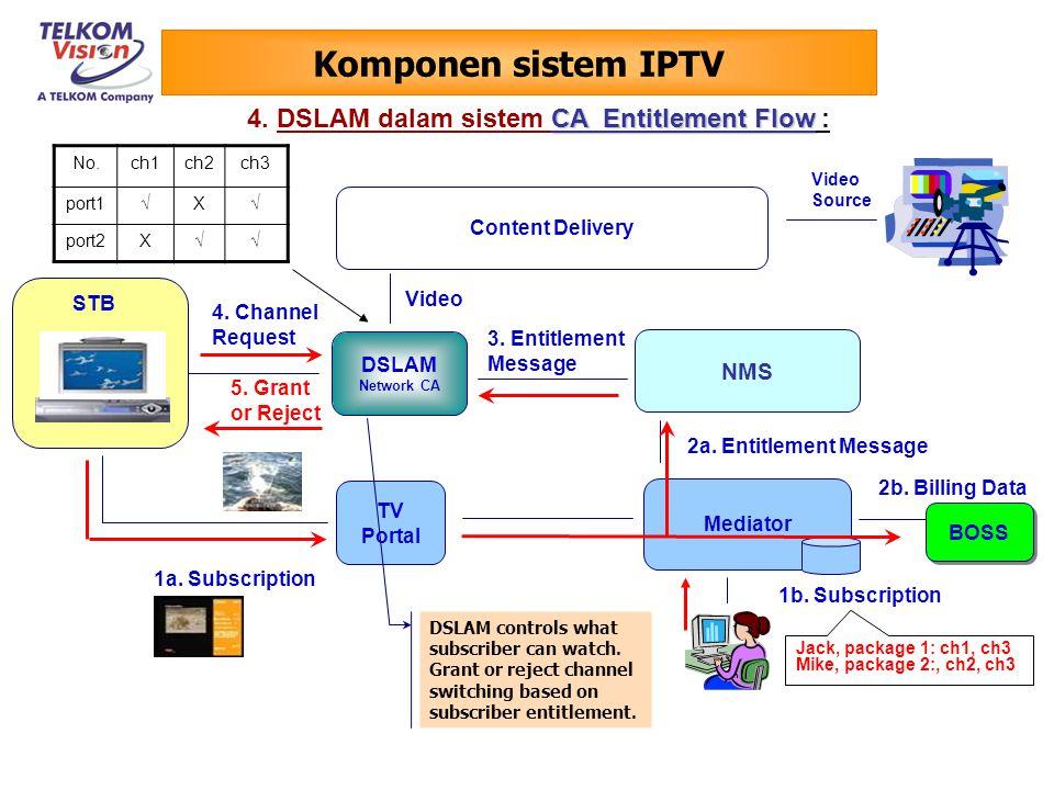 Komponen sistem IPTV Sistem IPTV harus mampu mensuport : - Teknologi contents protection; - Jaringan/sistem CA(Conditional Access) untuk Live TV dan - Enkripsi session-base untuk VoD.