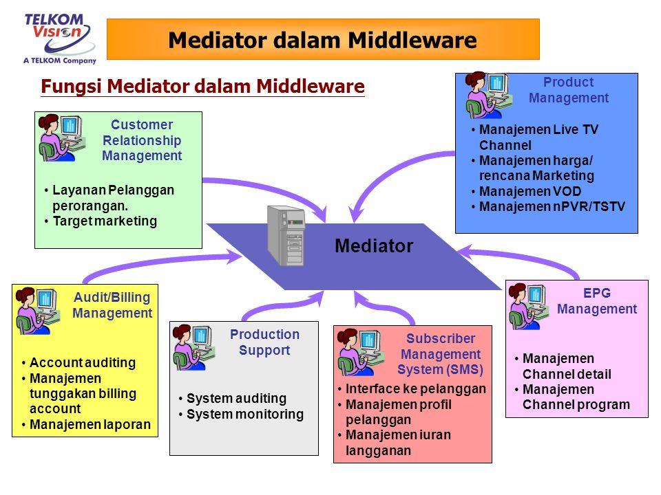 Mediator dalam Middleware Mediator s Customer Relationship Management Layanan Pelanggan perorangan.