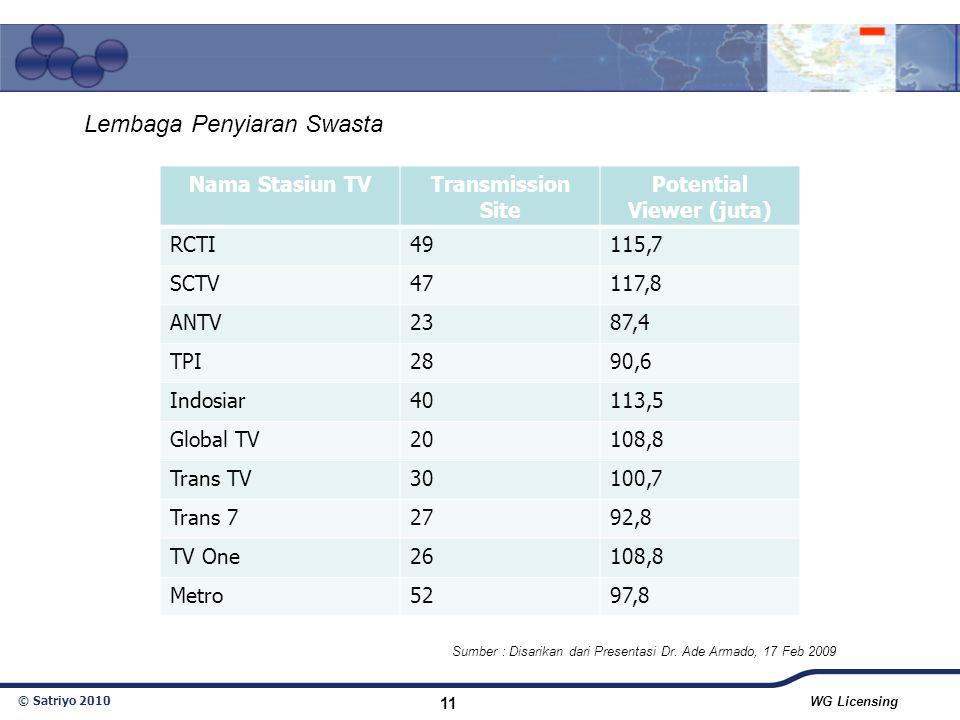 © Satriyo 2010 WG Licensing 11 Sumber : Disarikan dari Presentasi Dr. Ade Armado, 17 Feb 2009 Nama Stasiun TVTransmission Site Potential Viewer (juta)