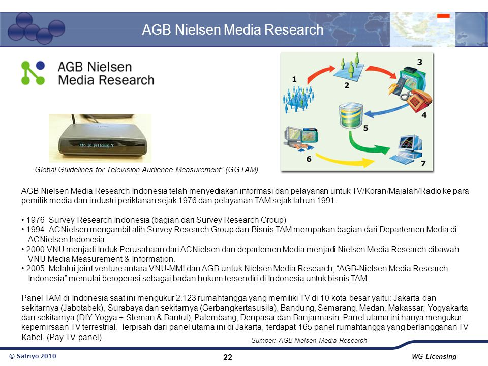 © Satriyo 2010 WG Licensing 22 AGB Nielsen Media Research Indonesia telah menyediakan informasi dan pelayanan untuk TV/Koran/Majalah/Radio ke para pem