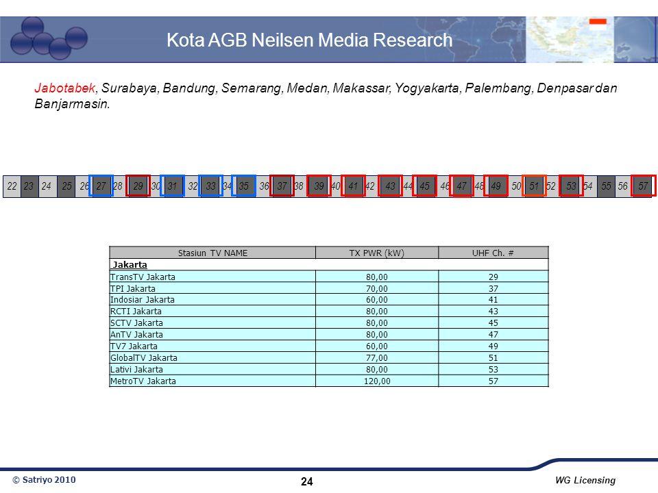 © Satriyo 2010 WG Licensing 24 Kota AGB Neilsen Media Research Jabotabek, Surabaya, Bandung, Semarang, Medan, Makassar, Yogyakarta, Palembang, Denpasa