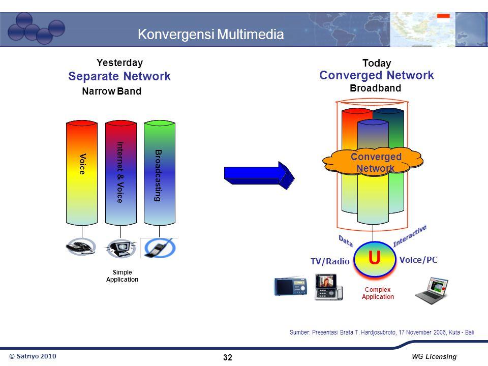 © Satriyo 2010 WG Licensing 32 Konvergensi Multimedia TV/Radio Voice/PC Yesterday Separate Network Today Converged Network U Narrow Band Broadband Sim
